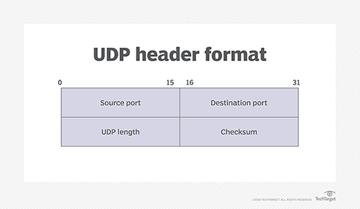 What is UDP (User Datagram Protocol)? - Definition from