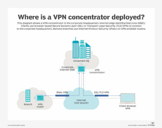 What does a VPN concentrator do?