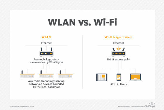 what is the difference between lan and wifi