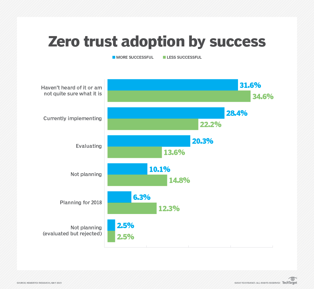 Zero-trust security model means more than freedom from doubt