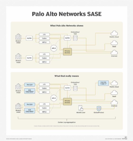 Palo Alto Networks SASE platform diagram