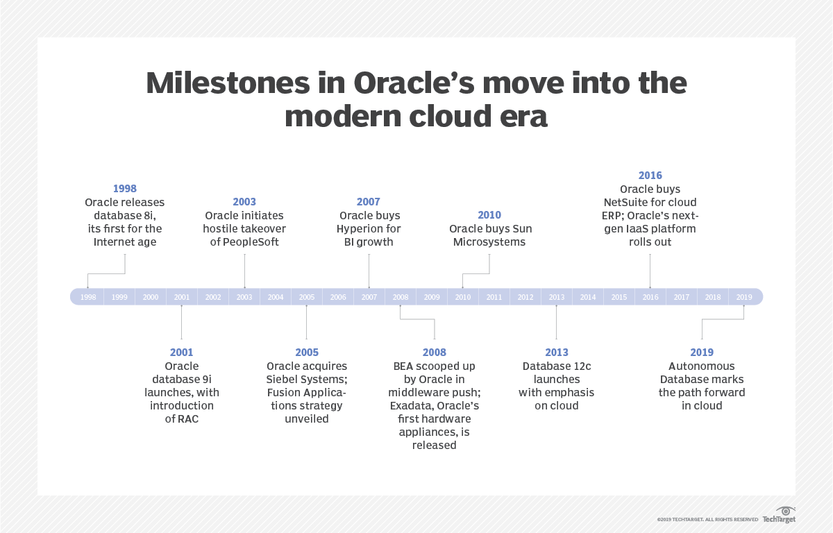 The roots of Oracle's cloud evolution: A 20-year review