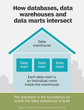 What is data mart (datamart)? - Definition from WhatIs com