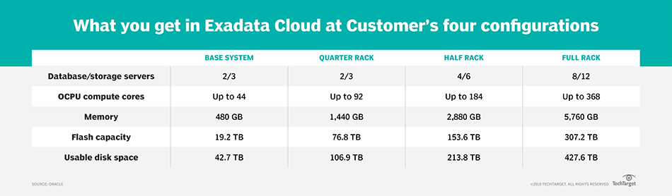 What the 3 versions of Oracle Cloud at Customer offer users