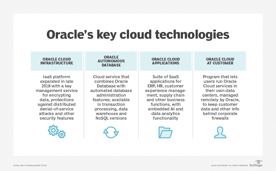 Future of Oracle centers on the cloud, AI and automation