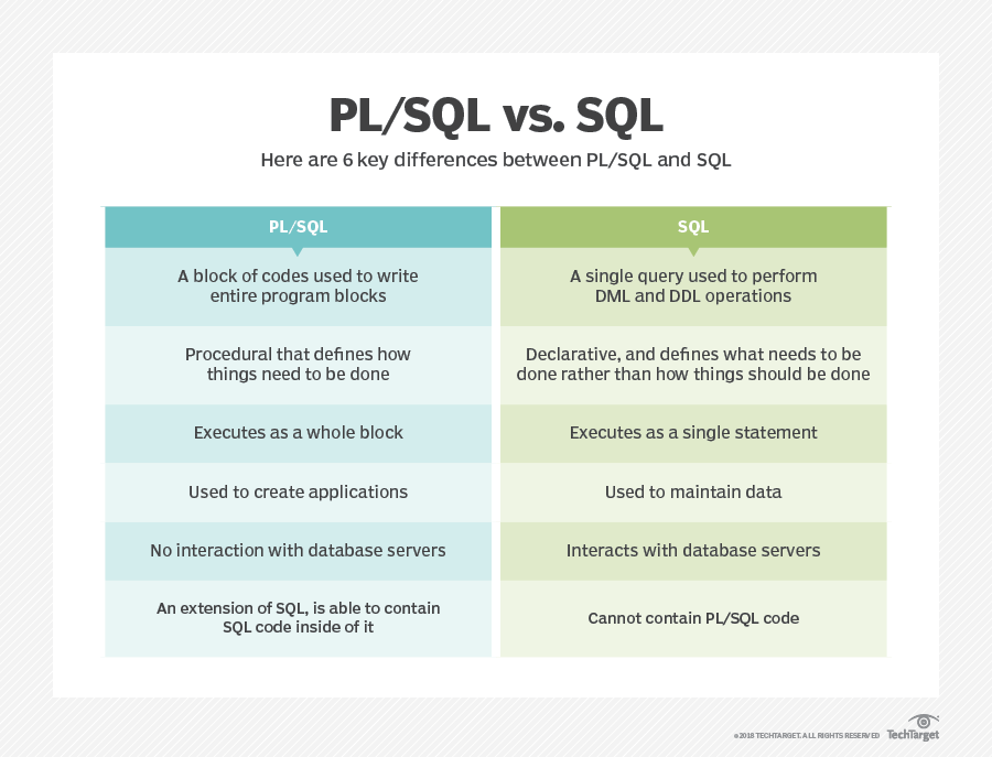What is PL/SQL (procedural language extension to Structured