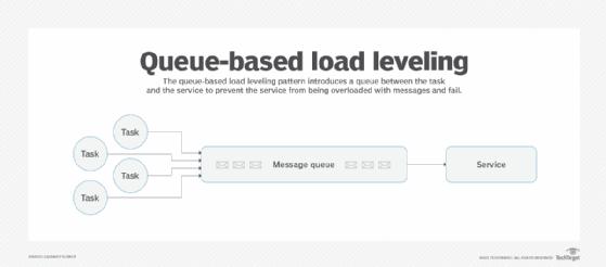 Queue Based Load Leveling Design Model