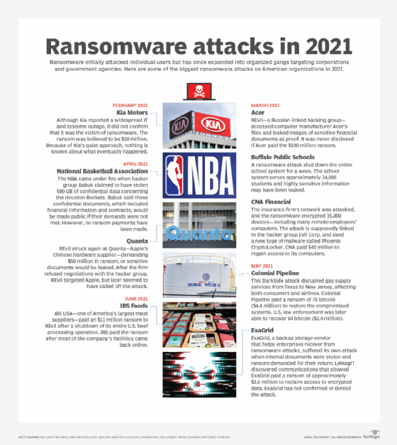 List of ransomware attacks in 2021