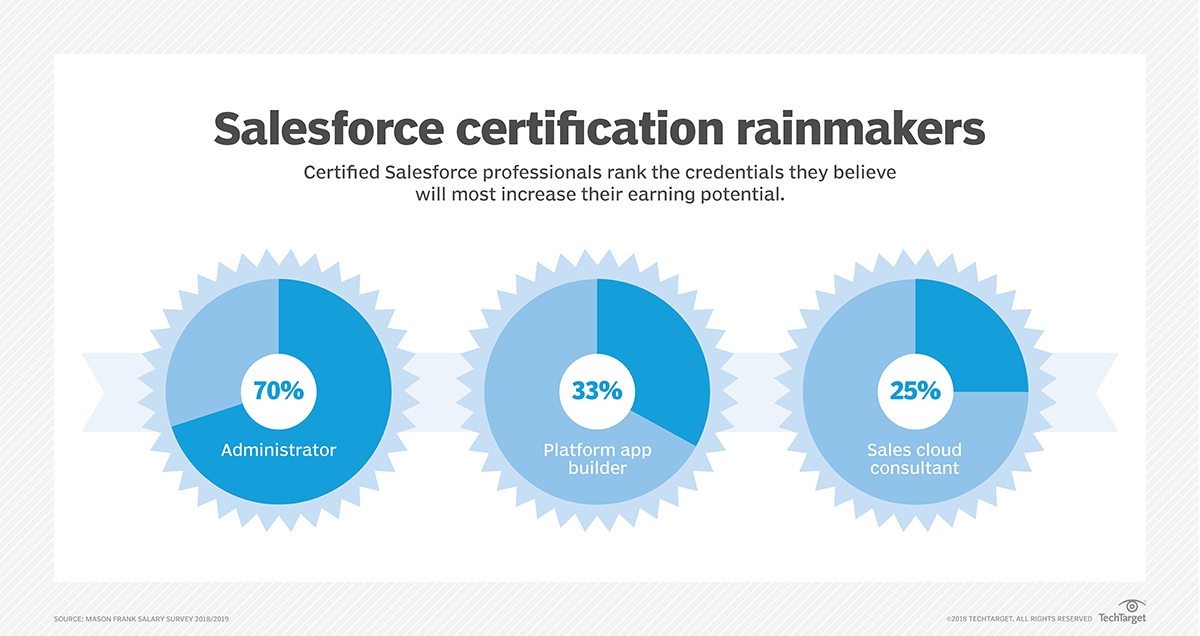 Salesforce salary survey details pay among professionals