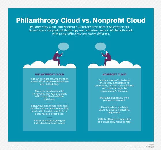 How Salesforce.org's Philanthropy Cloud and Nonprofit Cloud differ