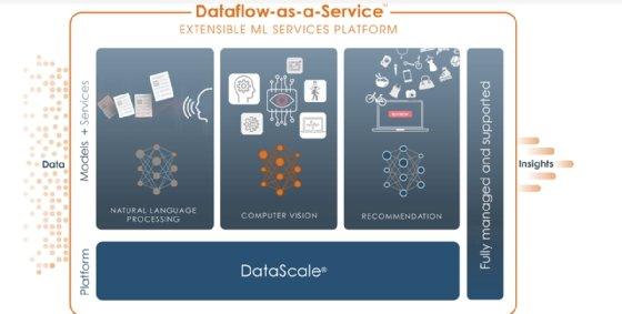 Screenshot of SambaNova's Dataflow platform