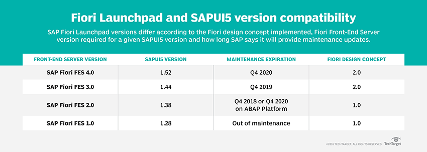 How do the various SAP Fiori Launchpad versions differ?
