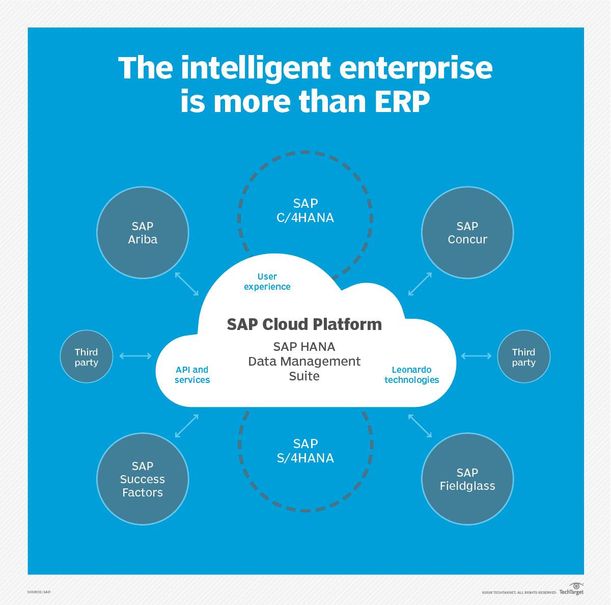 SAP Cloud Platform is the glue for the SAP intelligent