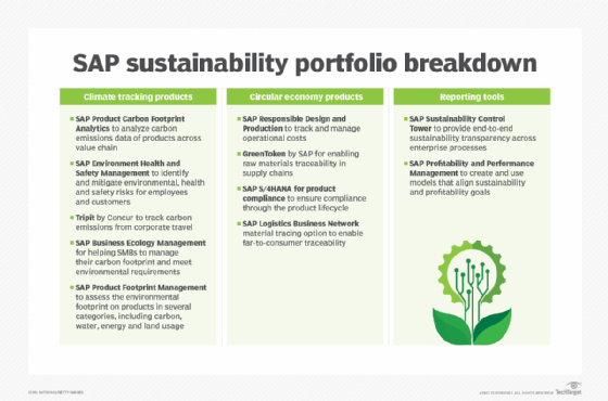 SAP sustainability portfolio breakdown