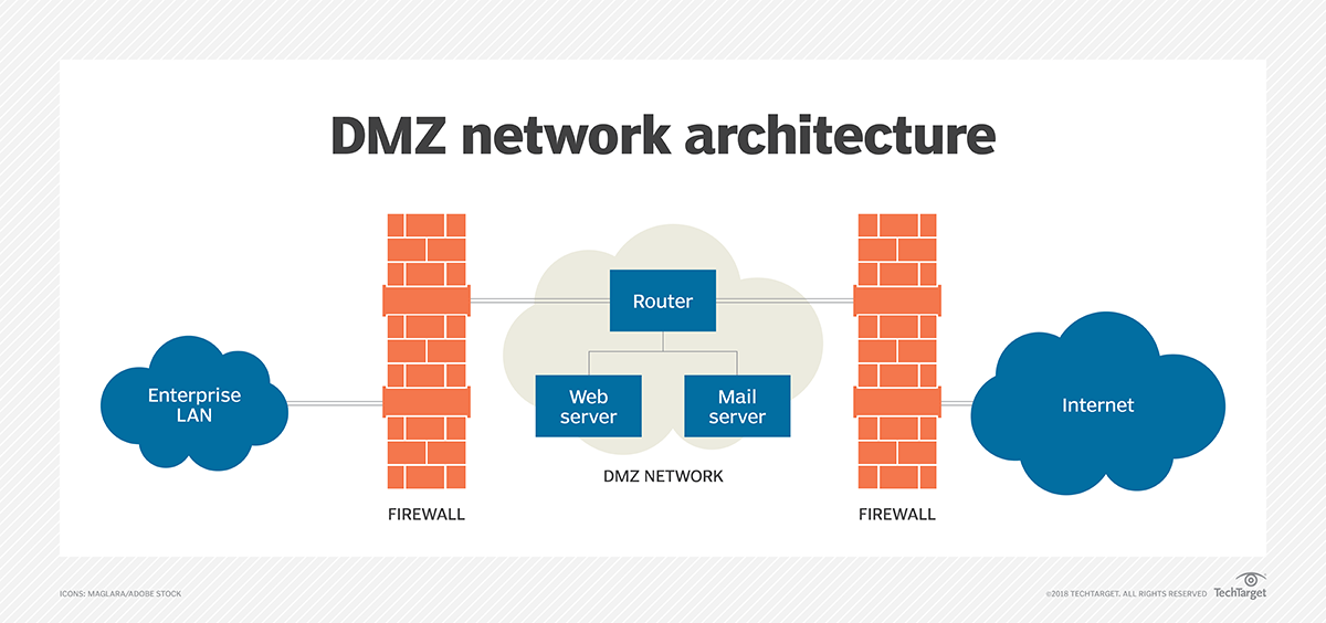 What is DMZ (networking)? - Definition from WhatIs com