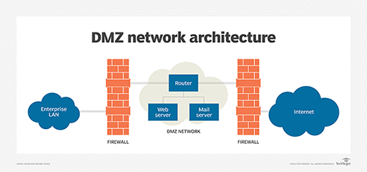 What Is Dmz Networking Definition From Whatis