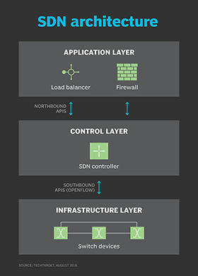 What Is Software Defined Networking Sdn