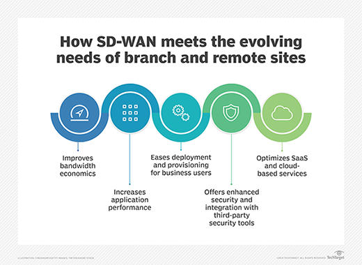 How SDN-WAN meets the evolving needs of branch and remote sites