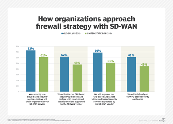 SD-WAN and firewalls