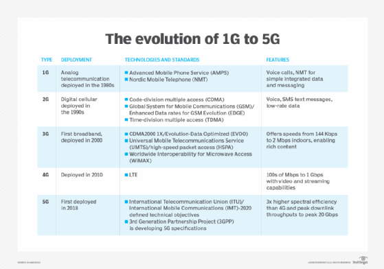 What's the answer for 5G security?