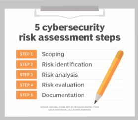 How to perform a cybersecurity risk assessment: 5 steps