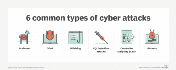 6 common types of cyber attacks