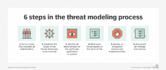 6 steps in threat modeling process