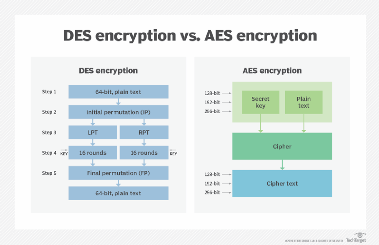 The difference between AES and DES encryption
