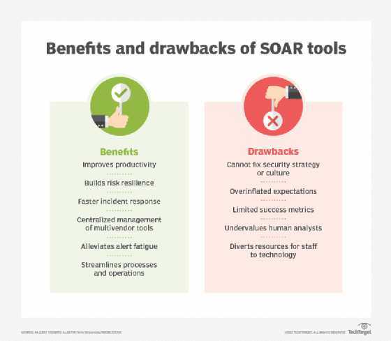 Table comparing benefits and limitations of SOAR tools