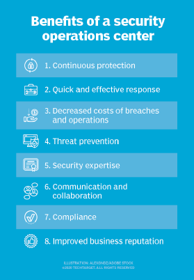 Visual checklist of eight security operations center (SOC) benefits