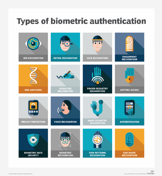 Various kinds of biometric authentication