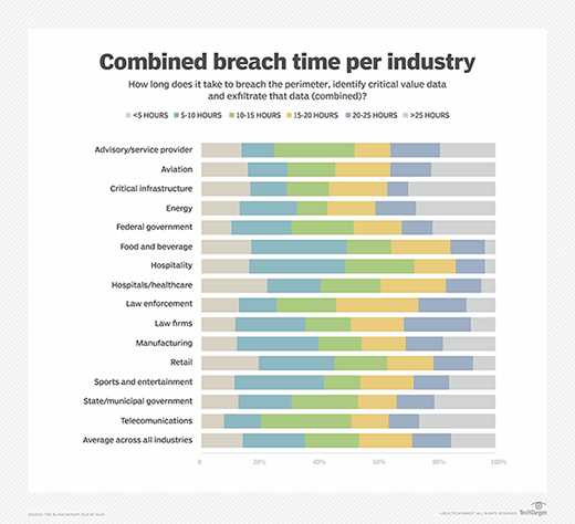 Combined breach time per industry