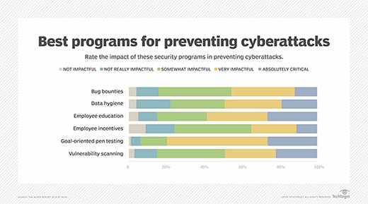Best programs for preventing cyberattacks