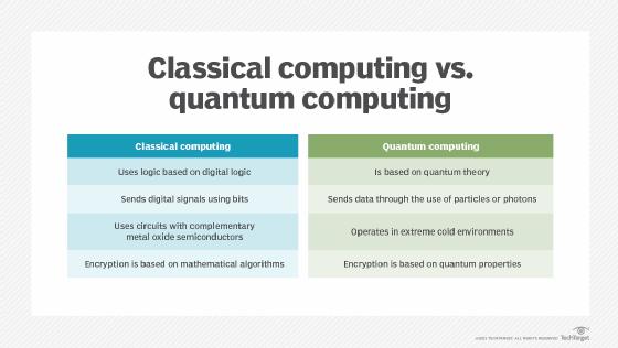 classical vs quantum computers