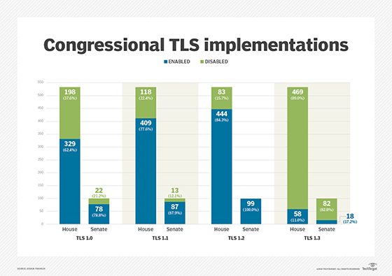 Congressional TLS implementations