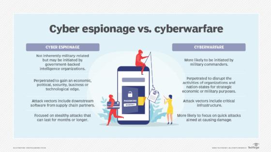 Cyber espionage vs. cyberwarfare