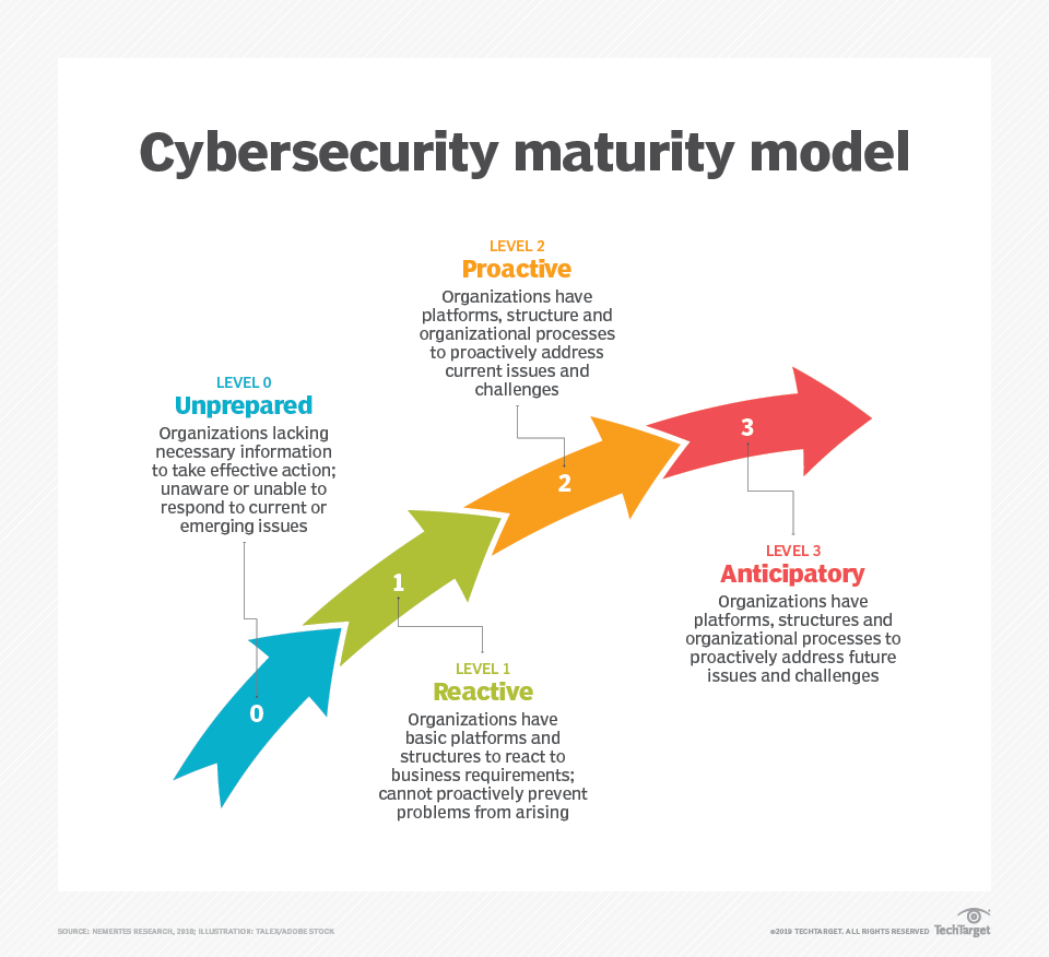 Cybersecurity Maturity Model Lays Out Four Readiness