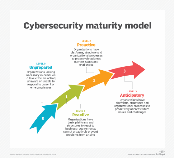 graphic of the Nemertes cybersecurity maturity model