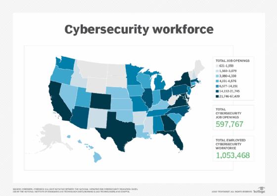 Cybersecurity workforce