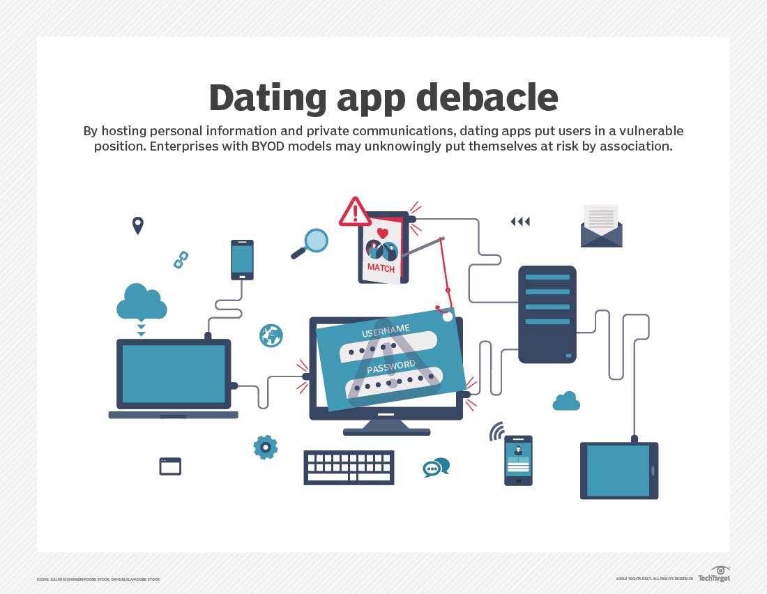Why dating app security flaws should concern enterprises