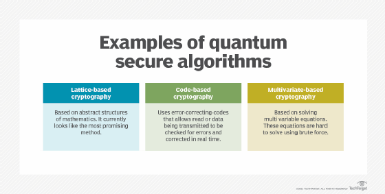 types of quantum secure and non-quantum secure cryptography