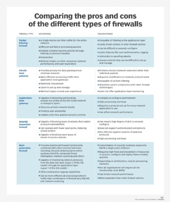 What is a Firewall? - Definition from WhatIs com
