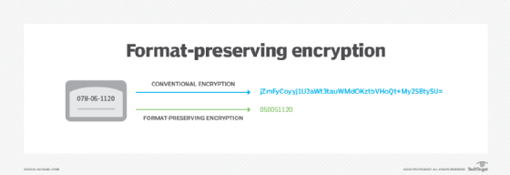 Format-preserving encryption example