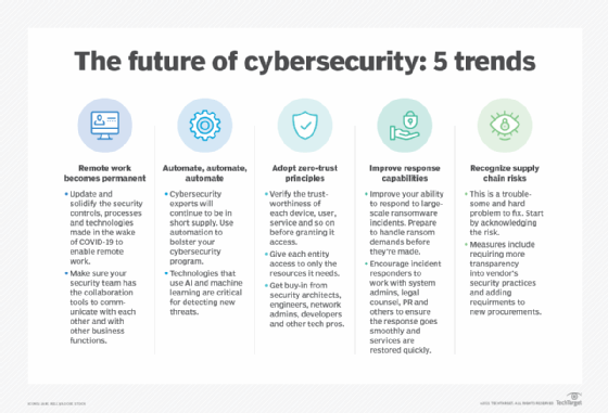 The future of cybersecurity: 5 trends