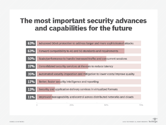 The most important security advances and capabilities for the future