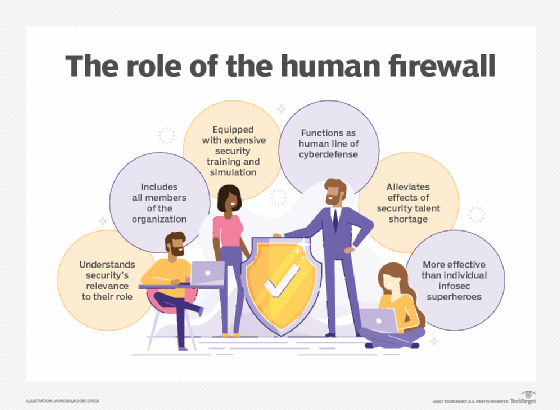 Image displays text with details of the human firewall's role in cybersecurity.