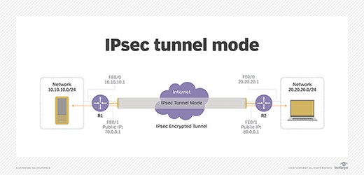 Using IPsec for encrypted tunnel