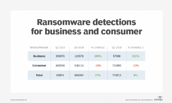 Ransomware detections for business and consumer