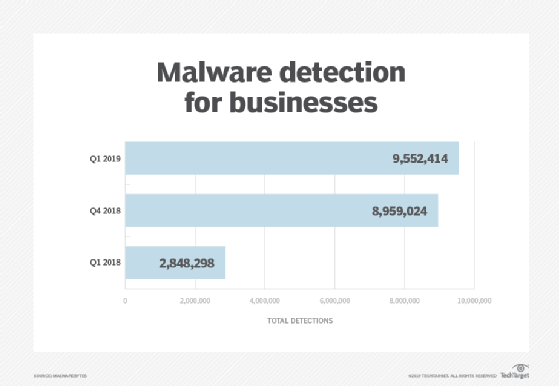 Malware detection for businesses