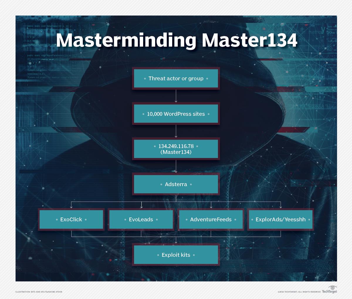 Inside 'Master134': Ad networks' 'blind eye' threatens